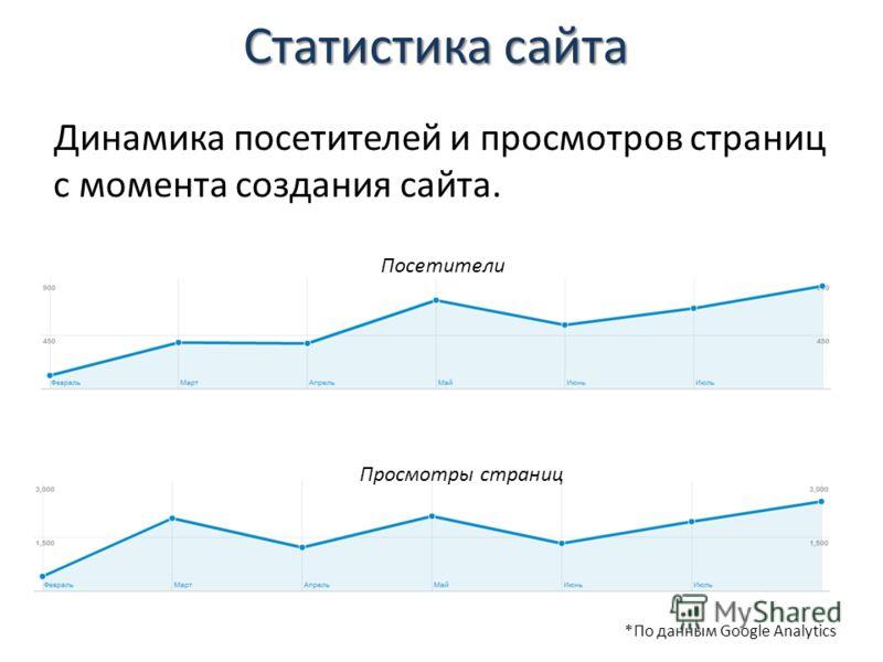 Статистика сайта Динамика посетителей и просмотров страниц с момента создания сайта. Просмотры Посетители Просмотры страниц *По данным Google Analytics
