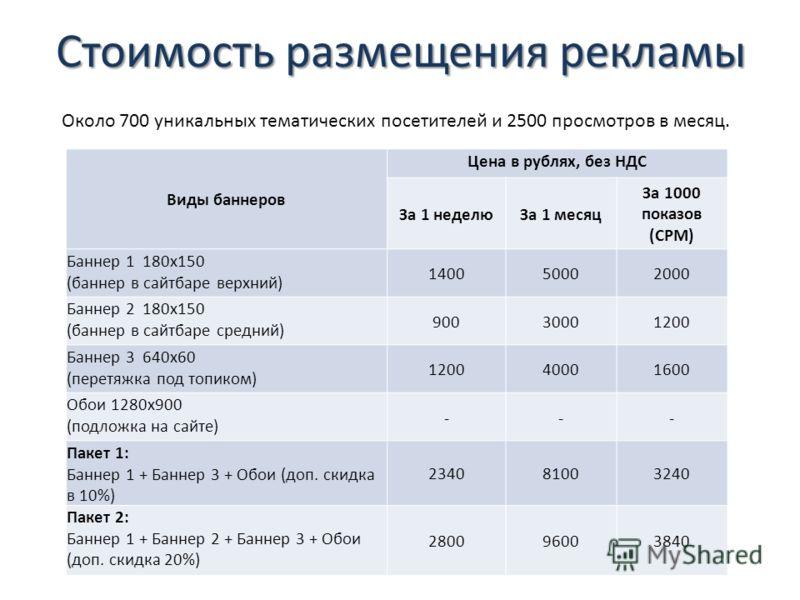 Стоимость размещения рекламы Виды баннеров Цена в рублях, без НДС За 1 неделюЗа 1 месяц За 1000 показов (CPM) Баннер 1 180х150 (баннер в сайтбаре верхний) 140050002000 Баннер 2 180х150 (баннер в сайтбаре средний) 90030001200 Баннер 3 640х60 (перетяжк