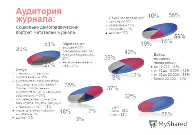 Аудитория Социально-демографический портрет читателей журнала Образование: высшее – 53% средне-техническое, средне-специальное – 20% незаконченное выс- шее – 27% Статус: специалист (с высшим образованием) – 35% руководитель среднего звена (руководите