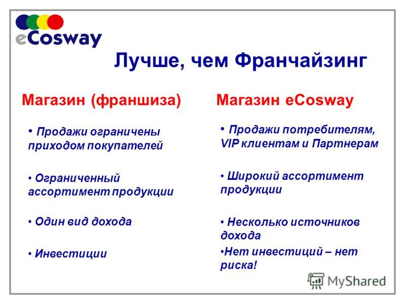 Лучше, чем Франчайзинг Магазин (франшиза)Магазин eCosway Продажи ограничены приходом покупателей Ограниченный ассортимент продукции Один вид дохода Инвестиции Продажи потребителям, VIP клиентам и Партнерам Широкий ассортимент продукции Несколько исто