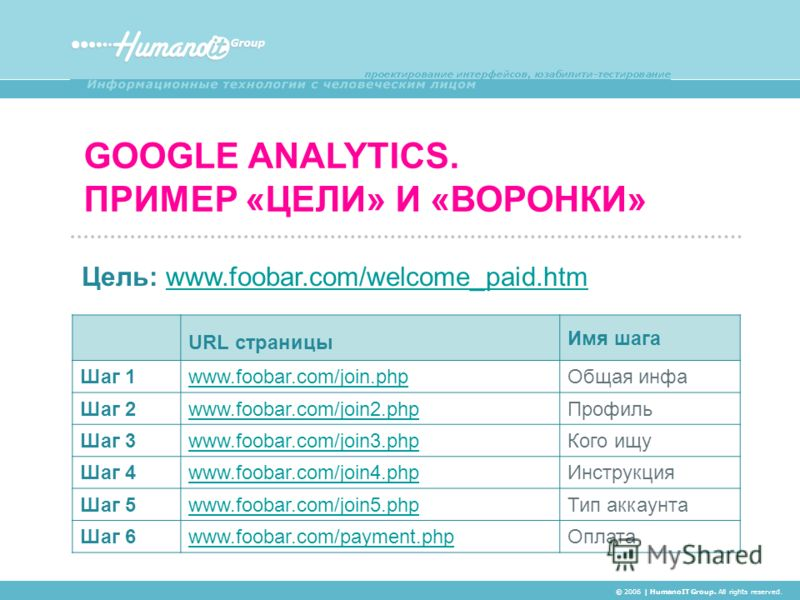 GOOGLE ANALYTICS. ПРИМЕР «ЦЕЛИ» И «ВОРОНКИ» © 2006 | HumanoIT Group. All rights reserved. URL страницы Имя шага Шаг 1www.foobar.com/join.phpОбщая инфа Шаг 2www.foobar.com/join2.phpПрофиль Шаг 3www.foobar.com/join3.phpКого ищу Шаг 4www.foobar.com/join