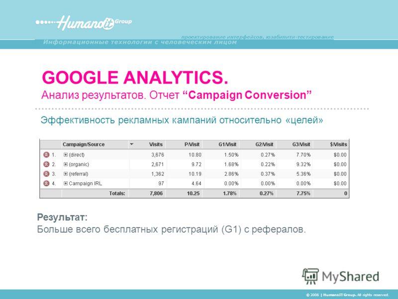 GOOGLE ANALYTICS. Анализ результатов. Отчет Campaign Conversion © 2006 | HumanoIT Group. All rights reserved. Эффективность рекламных кампаний относительно «целей» Результат: Больше всего бесплатных регистраций (G1) с рефералов.