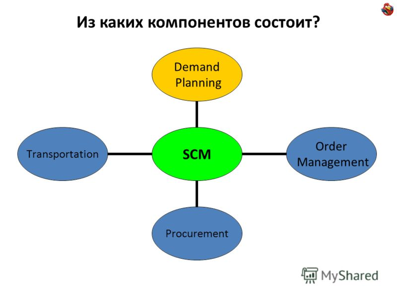 Из каких компонентов состоит? SCM Demand Planning Order Management ProcurementTransportation
