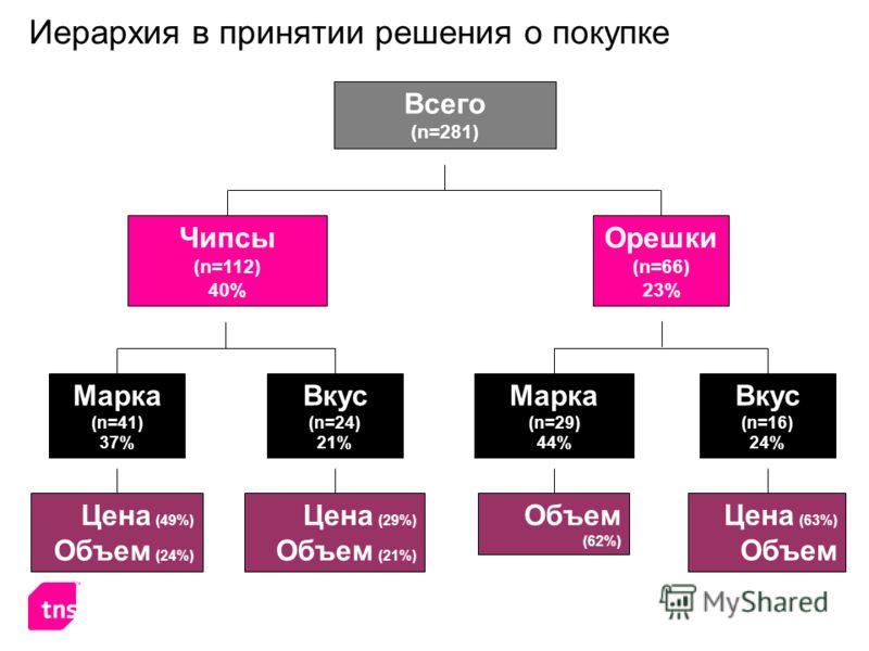 Иерархия в принятии решения о покупке Чипсы (n=112) 40% Марка (n=41) 37% Всего (n=281) Орешки (n=66) 23% Вкус (n=24) 21% Марка (n=29) 44% Вкус (n=16) 24% Цена (49%) Объем (24%) Цена (29%) Объем (21%) Объем (62%) Цена (63%) Объем