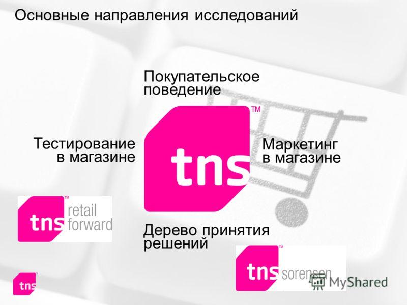 Маркетинг в магазине Дерево принятия решений Тестирование в магазине Покупательское поведение Основные направления исследований