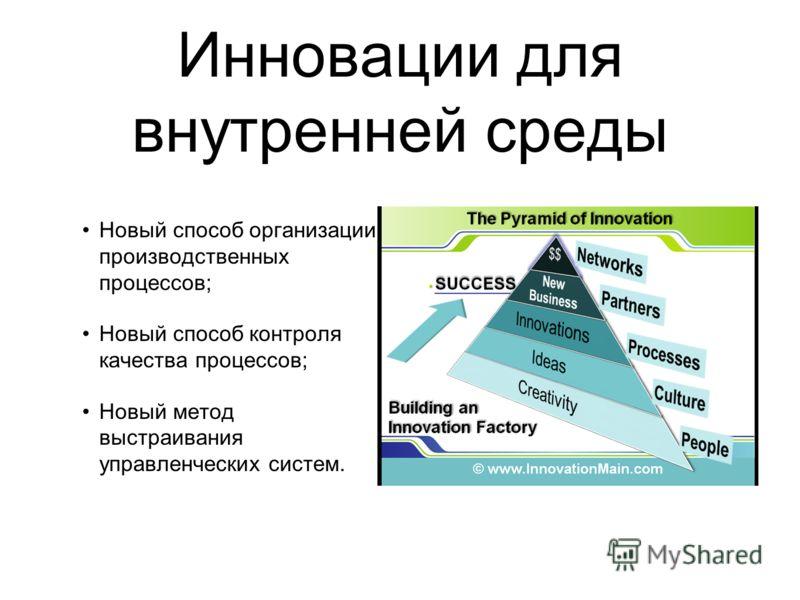 Инновации для внутренней среды Новый способ организации производственных процессов; Новый способ контроля качества процессов; Новый метод выстраивания управленческих систем.
