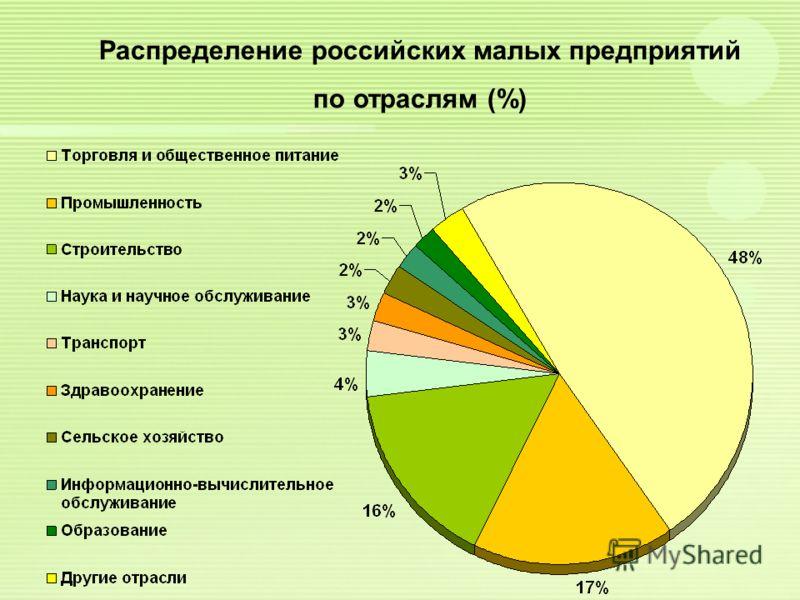 Распределение российских малых предприятий по отраслям (%)
