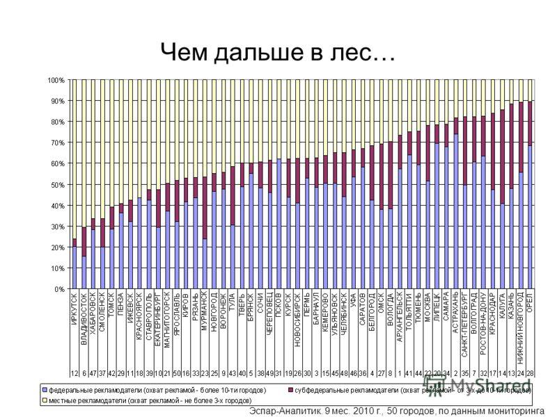 Чем дальше в лес… Эспар-Аналитик. 9 мес. 2010 г., 50 городов, по данным мониторинга