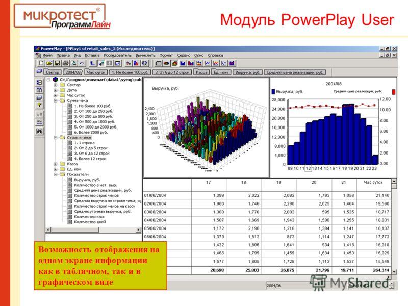 Возможность отображения на одном экране информации как в табличном, так и в графическом виде Модуль PowerPlay User
