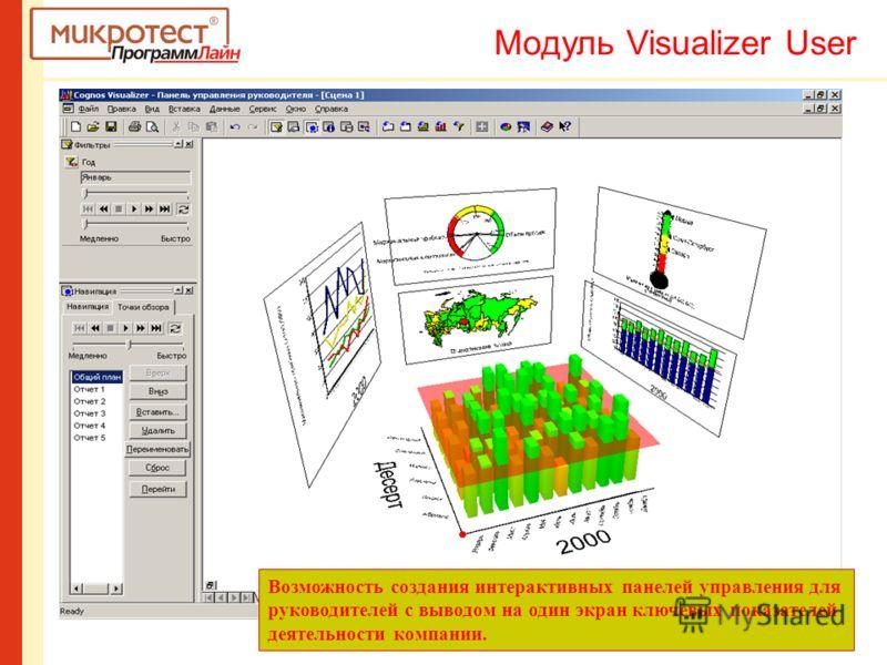 Возможность создания интерактивных панелей управления для руководителей с выводом на один экран ключевых показателей деятельности компании. Модуль Visualizer User