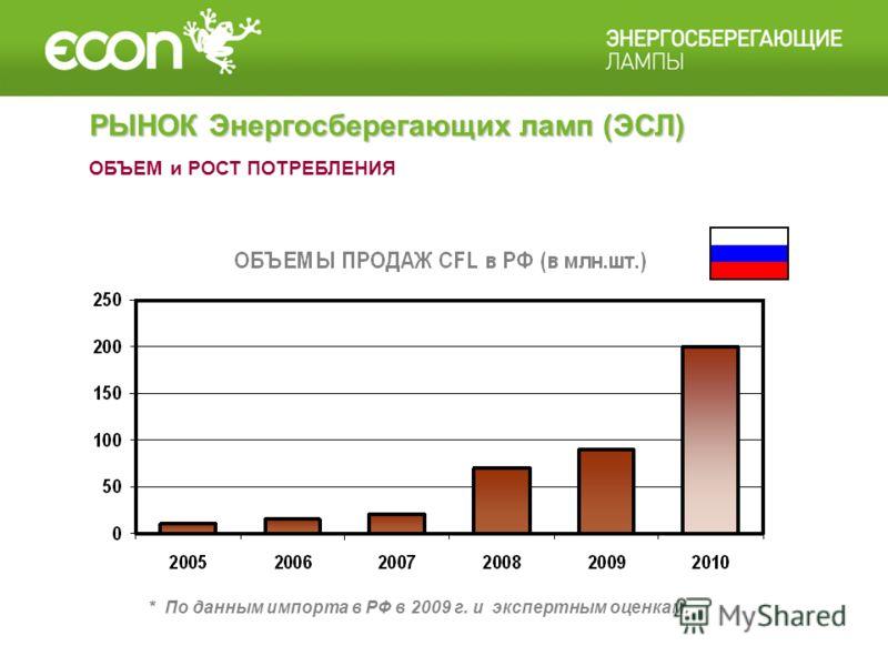 ОБЪЕМ и РОСТ ПОТРЕБЛЕНИЯ * По данным импорта в РФ в 2009 г. и экспертным оценкам. РЫНОК Энергосберегающих ламп (ЭСЛ)