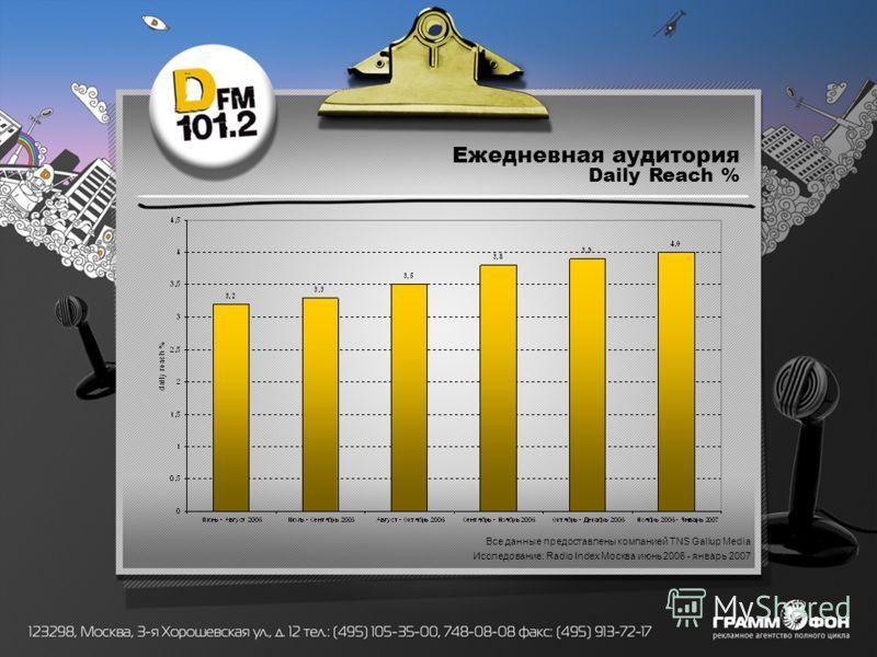 Ежедневная аудитория Daily Reach % Все данные предоставлены компанией TNS Gallup Media Исследование: Radio Index Москва июнь 2006 - январь 2007