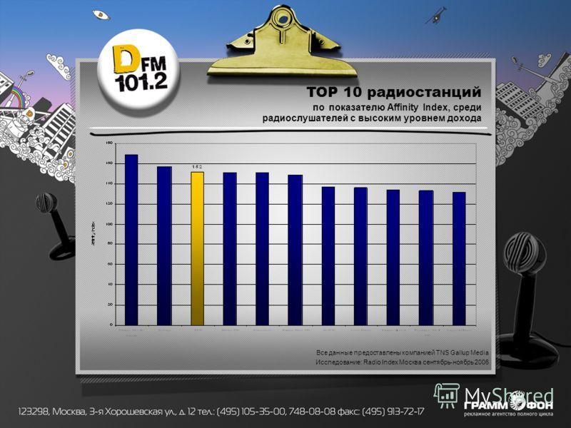 TOP 10 радиостанций по показателю Affinity Index, среди радиослушателей с высоким уровнем дохода Все данные предоставлены компанией TNS Gallup Media Исследование: Radio Index Москва сентябрь-ноябрь 2006