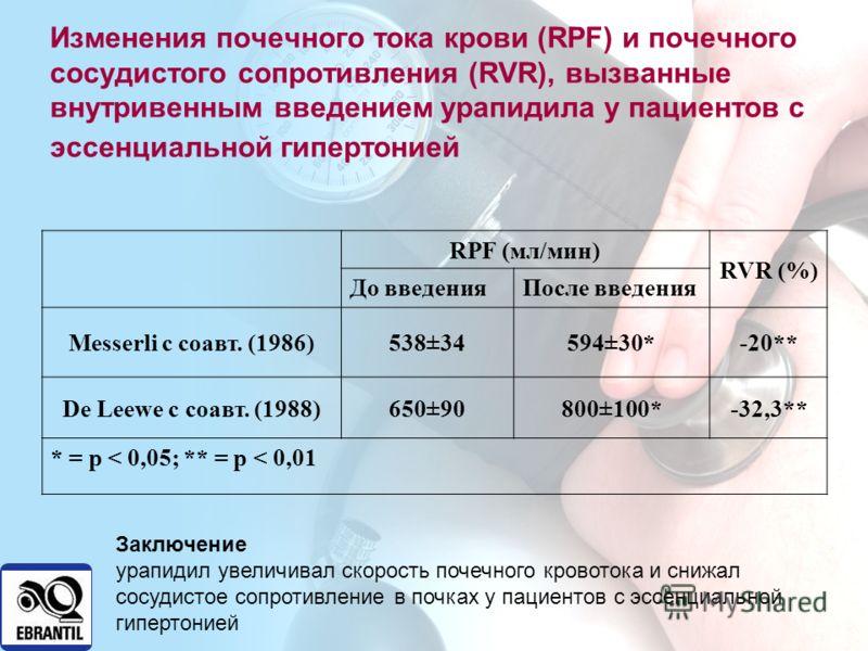 Изменения почечного тока крови (RPF) и почечного сосудистого сопротивления (RVR), вызванные внутривенным введением урапидила у пациентов с эссенциальной гипертонией RPF (мл/мин) RVR (%) До введенияПосле введения Messerli с соавт. (1986)538±34594±30*-