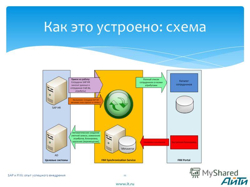 SAP и FIM: опыт успешного внедрения11 Как это устроено: схема www.it.ru