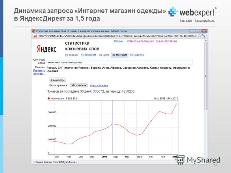 Динамика запроса «Интернет магазин одежды» в ЯндексДирект за 1,5 года 14