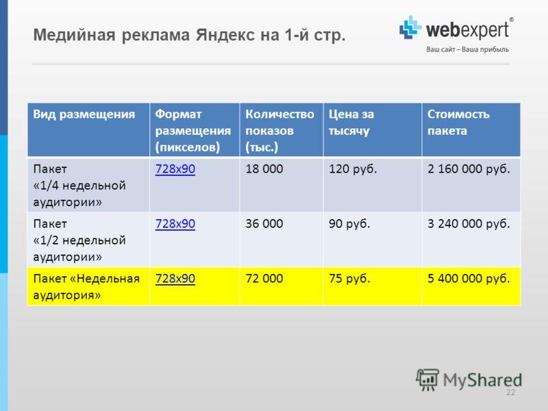 Медийная реклама Яндекс на 1-й стр. 22 Вид размещенияФормат размещения (пикселов) Количество показов (тыс.) Цена за тысячу Стоимость пакета Пакет «1/4 недельной аудитории» 728х9018 000120 руб.2 160 000 руб. Пакет «1/2 недельной аудитории» 728х9036 00