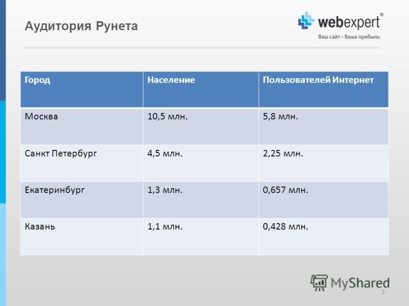 Аудитория Рунета ГородНаселениеПользователей Интернет Москва10,5 млн.5,8 млн. Санкт Петербург4,5 млн.2,25 млн. Екатеринбург1,3 млн.0,657 млн. Казань1,1 млн.0,428 млн. 3