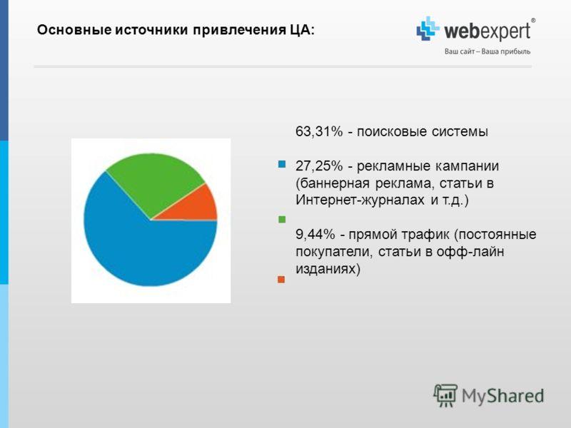 63,31% - поисковые системы 27,25% - рекламные кампании (баннерная реклама, статьи в Интернет-журналах и т.д.) 9,44% - прямой трафик (постоянные покупатели, статьи в офф-лайн изданиях) Основные источники привлечения ЦА: