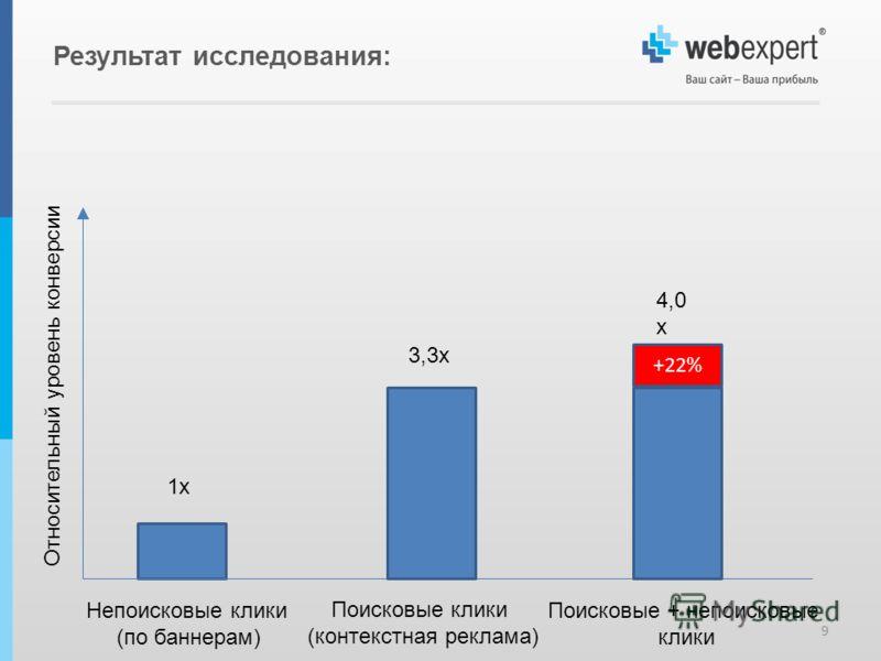 Результат исследования: 9 +22% Относительный уровень конверсии 3,3х 4,0 х 1х Непоисковые клики (по баннерам) Поисковые клики (контекстная реклама) Поисковые + непоисковые клики