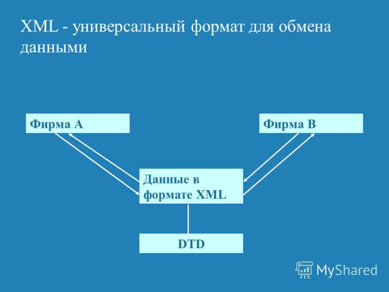 XML - универсальный формат для обмена данными Фирма АФирма В Данные в формате XML DTD