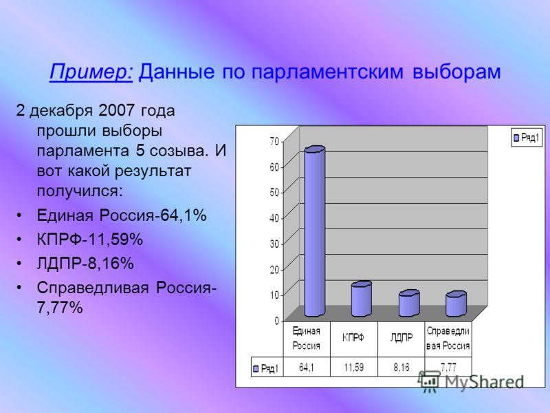 Пример: Данные по парламентским выборам 2 декабря 2007 года прошли выборы парламента 5 созыва. И вот какой результат получился: Единая Россия-64,1% КПРФ-11,59% ЛДПР-8,16% Справедливая Россия- 7,77%
