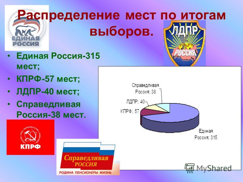 Распределение мест по итогам выборов. Единая Россия-315 мест; КПРФ-57 мест; ЛДПР-40 мест; Справедливая Россия-38 мест.