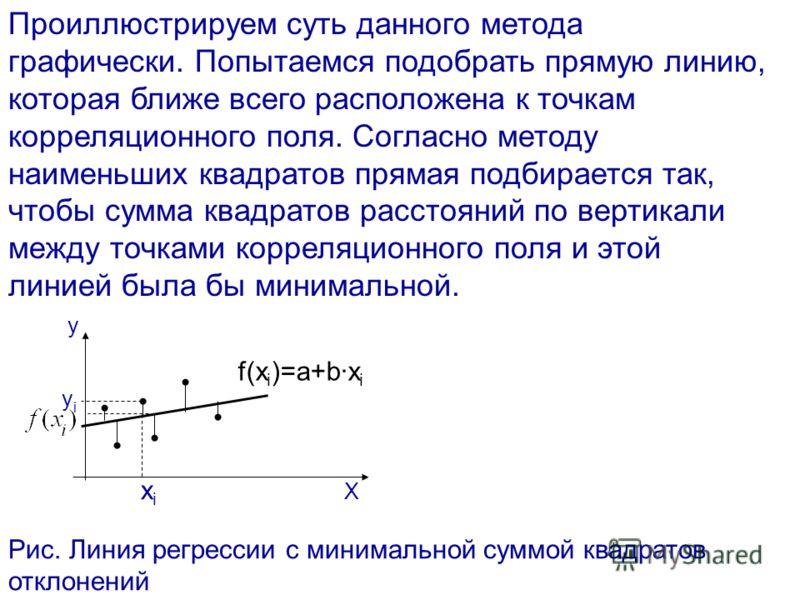 Проиллюстрируем суть данного метода графически. Попытаемся подобрать прямую линию, которая ближе всего расположена к точкам корреляционного поля. Согласно методу наименьших квадратов прямая подбирается так, чтобы сумма квадратов расстояний по вертика