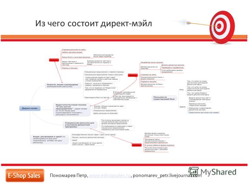 Из чего состоит директ-мэйл Пономарев Петр, www.eshopsales.ru, ponomarev_petr.livejournal.comwww.eshopsales.ru