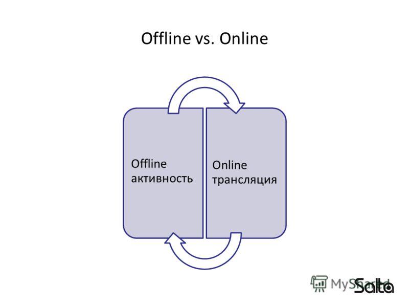 Offline vs. Online Offline активность Online трансляция