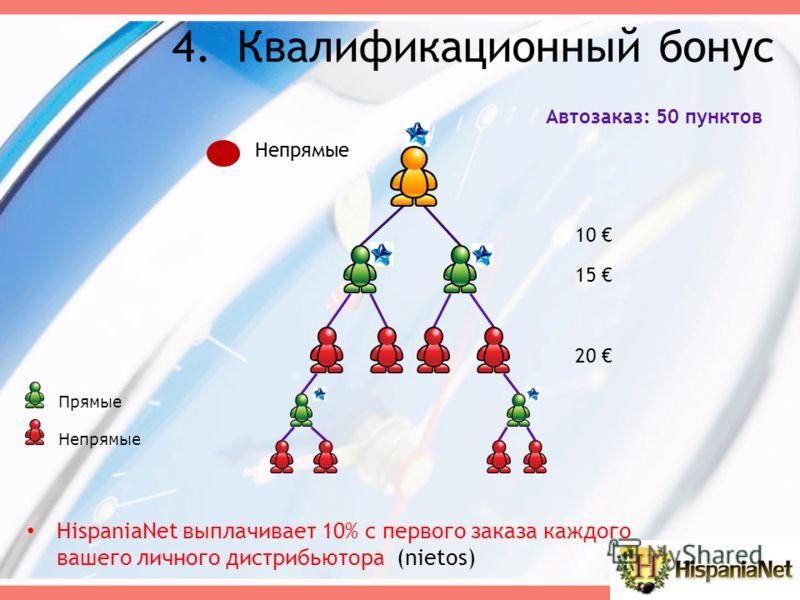 Непрямые 10 15 20 Aвтозаказ: 50 пунктов 4.Квалификационный бонус HispaniaNet выплачивает 10% с первого заказа каждого вашего личного дистрибьютора (nietos) Прямые Непрямые