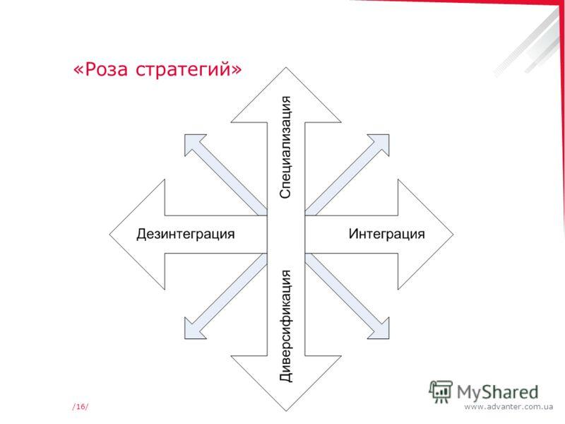www.advanter.com.ua/16/ «Роза стратегий»