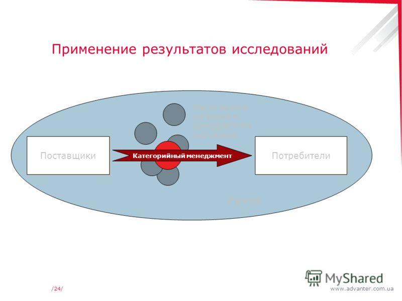 www.advanter.com.ua/24/ Применение результатов исследований Место нового магазина в конкурентном окружении Поставщики Потребители Рынок Категорийный менеджмент