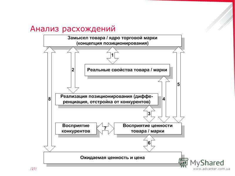 www.advanter.com.ua/27/ Анализ расхождений