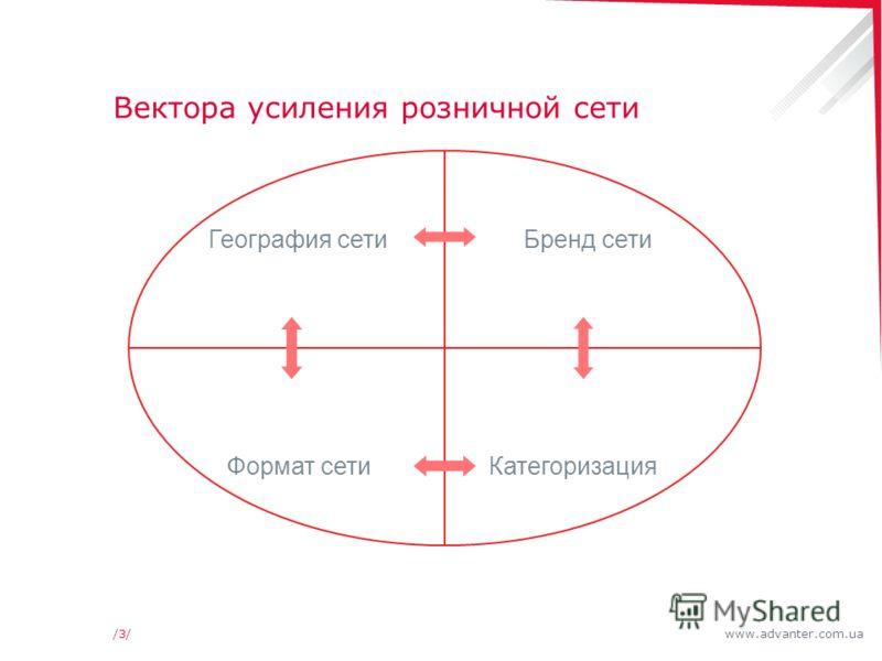 www.advanter.com.ua/3//3/ Вектора усиления розничной сети Бренд сетиГеография сети Формат сетиКатегоризация