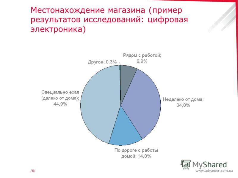 www.advanter.com.ua/8//8/ Местонахождение магазина (пример результатов исследований: цифровая электроника) *Для преобладающего числа потребителей географическое расположение магазина не оказывает существенного влияния