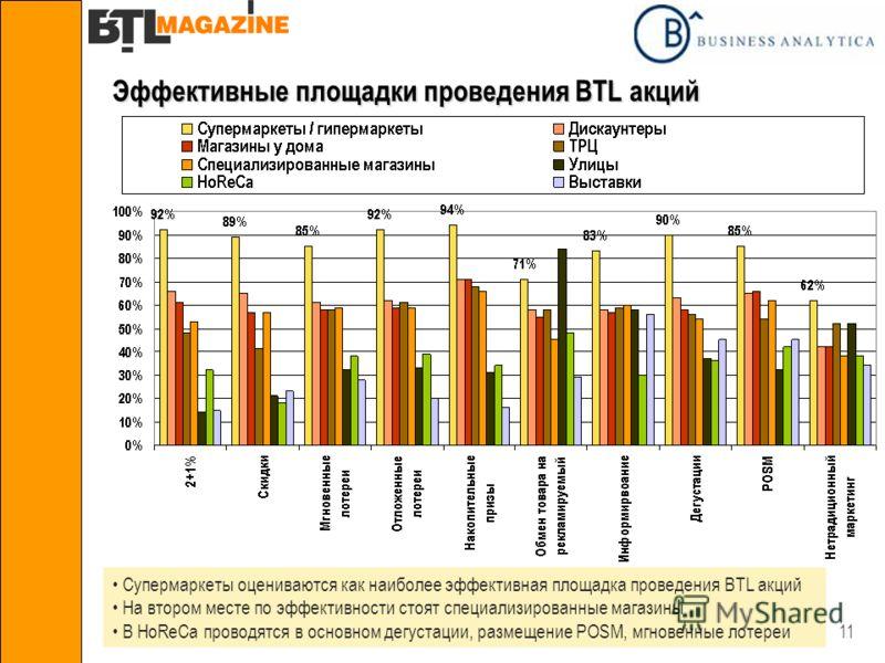 11 Эффективные площадки проведения BTL акций Супермаркеты оцениваются как наиболее эффективная площадка проведения BTL акций На втором месте по эффективности стоят специализированные магазины В HoReCa проводятся в основном дегустации, размещение POSM