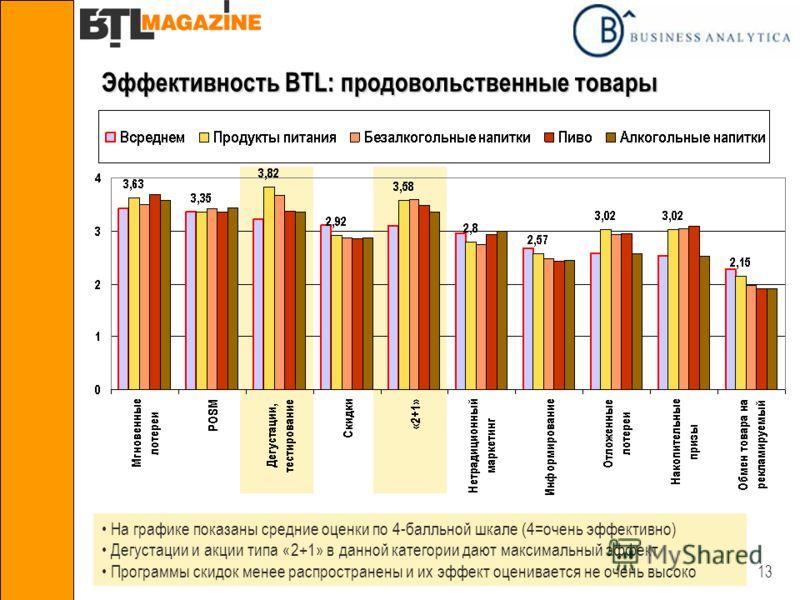 13 Эффективность BTL: продовольственные товары На графике показаны средние оценки по 4-балльной шкале (4=очень эффективно) Дегустации и акции типа «2+1» в данной категории дают максимальный эффект Программы скидок менее распространены и их эффект оце