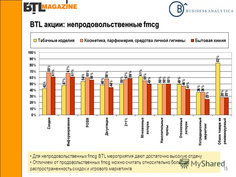 15 BTL акции: непродовольственные fmcg Для непродовольственных fmcg BTL мероприятия дают достаточно высокую отдачу Отличием от продовольственных fmcg можно считать относительно большую распространенность скидок и игрового маркетинга