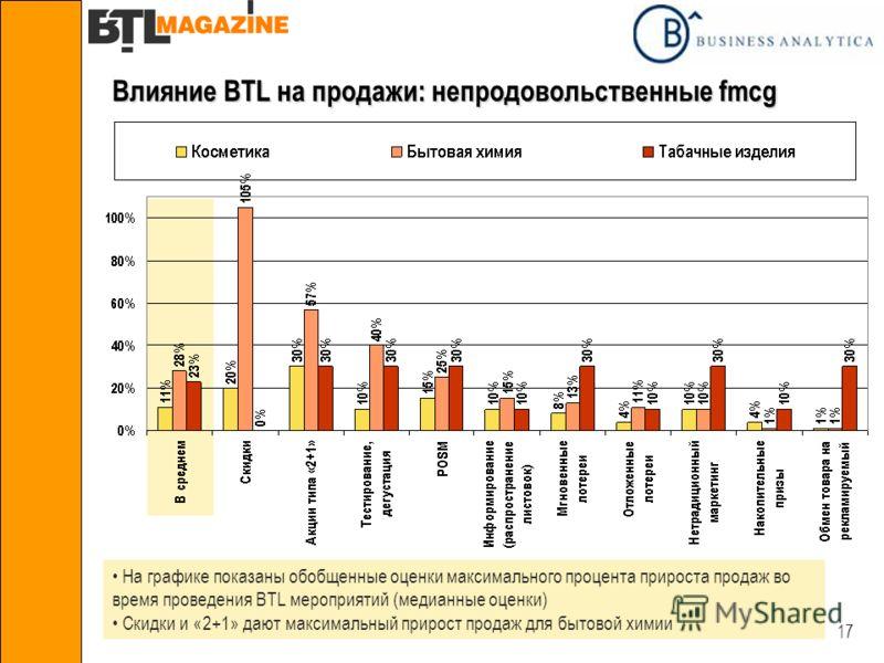 17 Влияние BTL на продажи: непродовольственные fmcg На графике показаны обобщенные оценки максимального процента прироста продаж во время проведения BTL мероприятий (медианные оценки) Скидки и «2+1» дают максимальный прирост продаж для бытовой химии