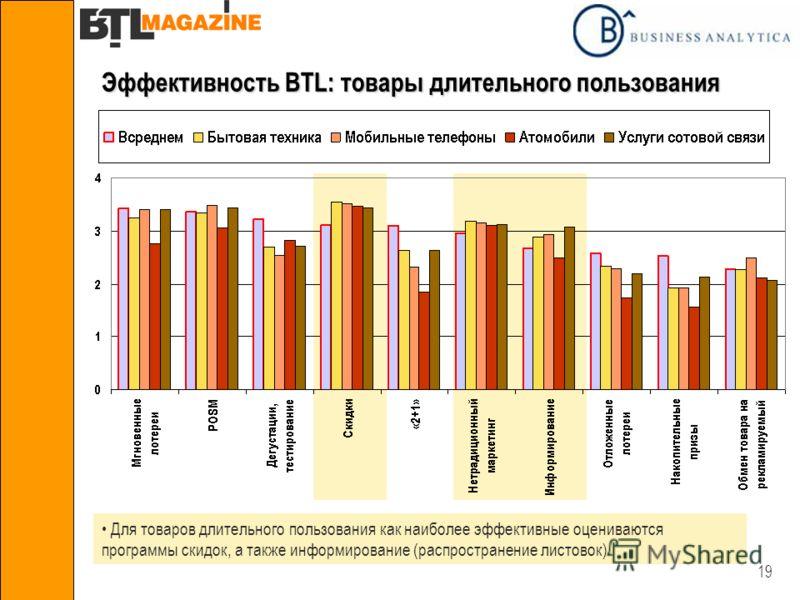 19 Эффективность BTL: товары длительного пользования Для товаров длительного пользования как наиболее эффективные оцениваются программы скидок, а также информирование (распространение листовок)