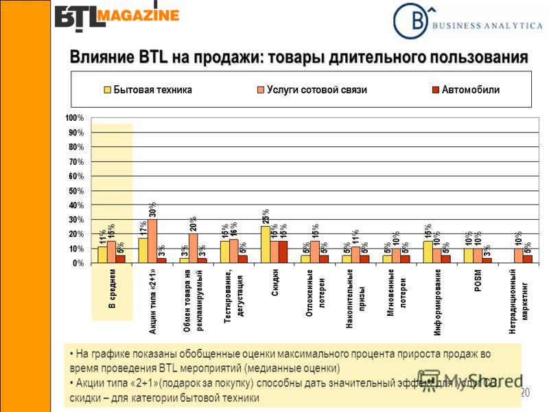 20 Влияние BTL на продажи: товары длительного пользования На графике показаны обобщенные оценки максимального процента прироста продаж во время проведения BTL мероприятий (медианные оценки) Акции типа «2+1»(подарок за покупку) способны дать значитель