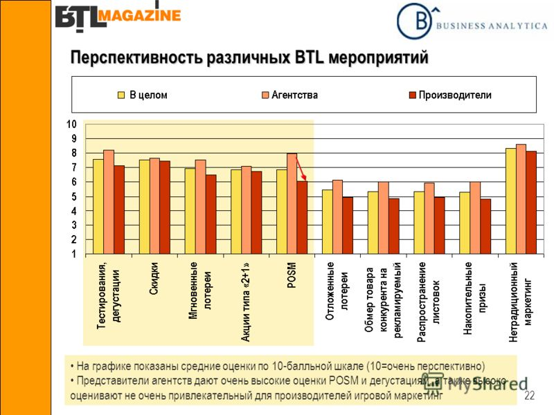 22 Перспективность различных BTL мероприятий На графике показаны средние оценки по 10-балльной шкале (10=очень перспективно) Представители агентств дают очень высокие оценки POSM и дегустациям, а также высоко оценивают не очень привлекательный для пр