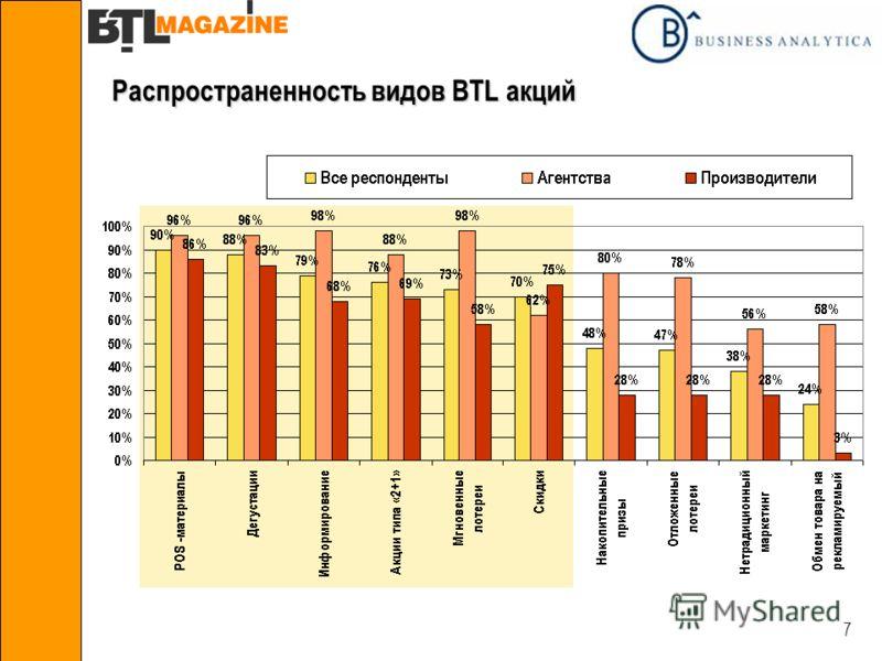 7 Распространенность видов BTL акций