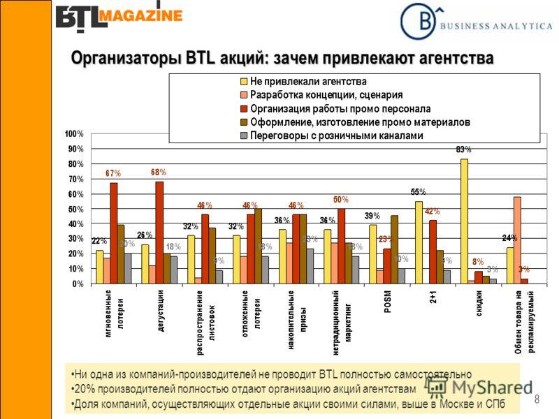 8 Организаторы BTL акций: зачем привлекают агентства Ни одна из компаний-производителей не проводит BTL полностью самостоятельно 20% производителей полностью отдают организацию акций агентствам Доля компаний, осуществляющих отдельные акции своими сил
