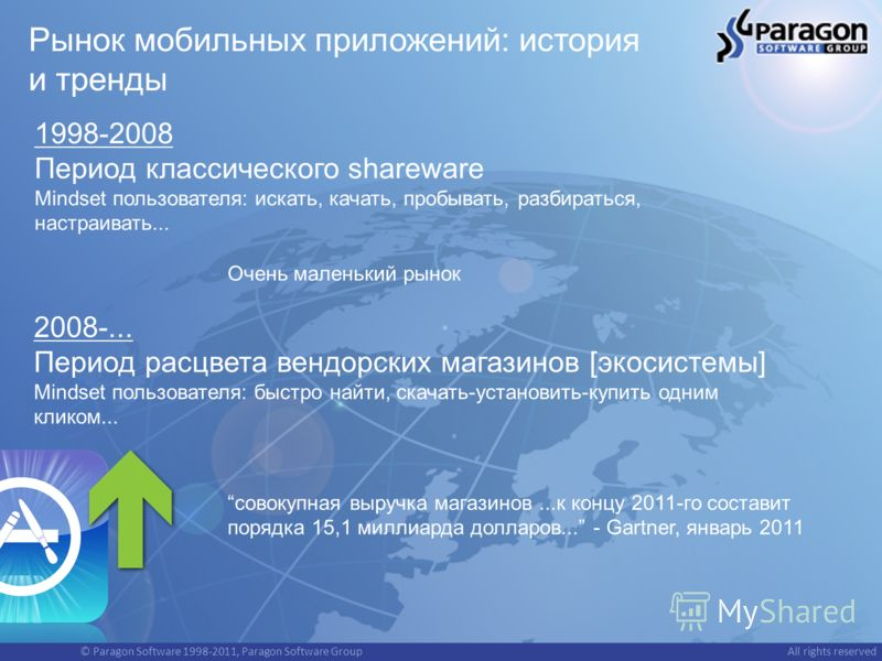 © Paragon Software 1998-2011, Paragon Software GroupAll rights reserved Рынок мобильных приложений: история и тренды 1998-2008 Период классического shareware Mindset пользователя: искать, качать, пробывать, разбираться, настраивать... 2008-... Период