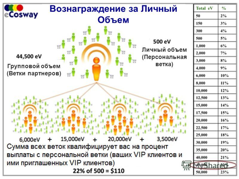 Вознаграждение за Личный Объем Личный объем (Персональная ветка) Групповой объем (Ветки партнеров)