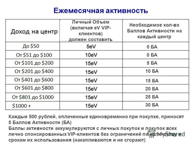 Необходимое кол-во Баллов Активности на каждый центр Личный Объем (включая eV VIP- клиентов) должен составить 0 БА 5 БА 0 БА 10 БА 15 БА 20 БА 25 БА 30 БА 5 БА Каждые 500 рублей, оплаченные единовременно при покупке, приносят 5 Баллов Активности (БА)