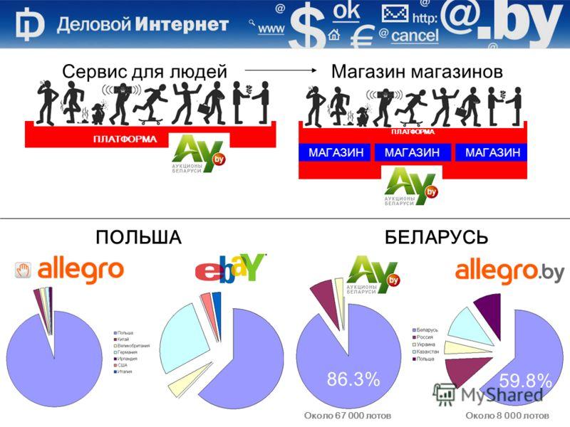 Сервис для людейМагазин магазинов ПЛАТФОРМА МАГАЗИН Около 8 000 лотовОколо 67 000 лотов ПОЛЬША БЕЛАРУСЬ 86.3% 59.8%