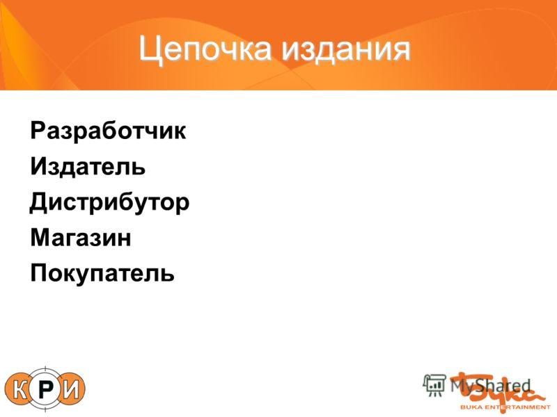 Цепочка издания Разработчик Издатель Дистрибутор Магазин Покупатель
